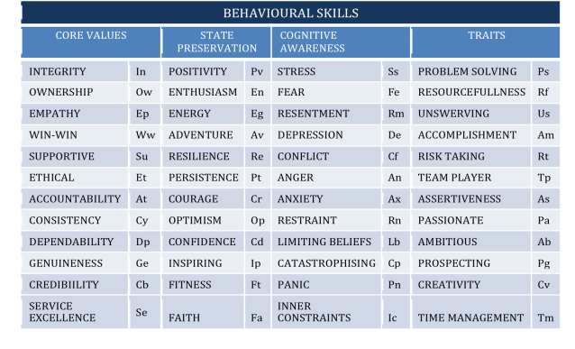 HS Behavioural skills3