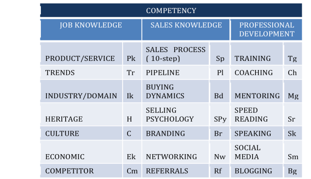 HS competency 3